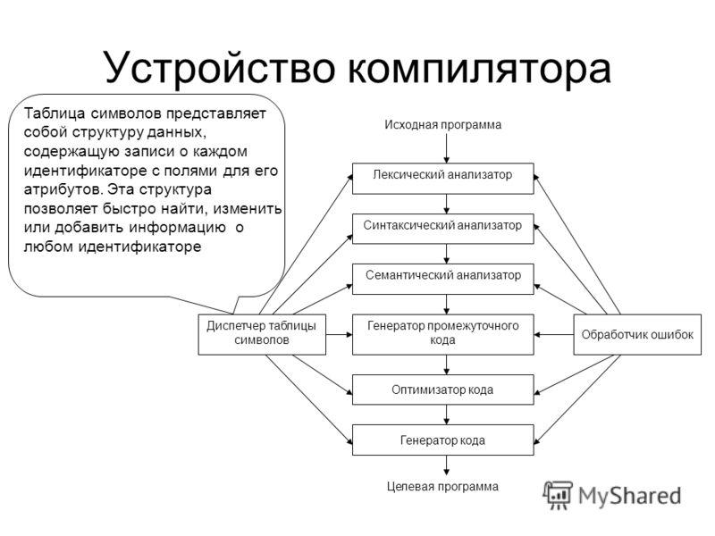 Устройство компилятора Лексический анализатор Синтаксический анализатор Семантический анализатор Генератор промежуточного кода Оптимизатор кода Генератор кода Диспетчер таблицы символов Обработчик ошибок Исходная программа Целевая программа Таблица с