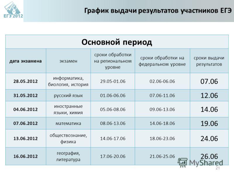 Основной период дата экзаменаэкзамен сроки обработки на региональном уровне сроки обработки на федеральном уровне сроки выдачи результатов 28.05.2012 информатика, биология, история 29.05-01.0602.06-06.06 07.06 31.05.2012русский язык01.06-06.0607.06-1