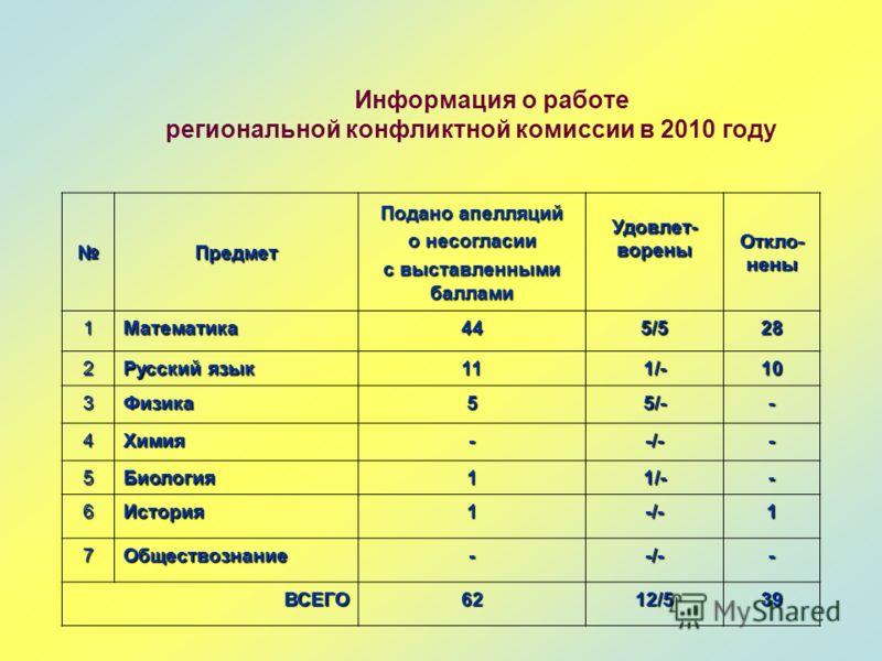 Информация о работе региональной конфликтной комиссии в 2010 году Предмет Подано апелляций о несогласии с выставленными баллами Удовлет- ворены Откло- нены 1Математика445/528 2 Русский язык 111/-10 3Физика55/-- 4Химия--/-- 5Биология11/-- 6История1-/-