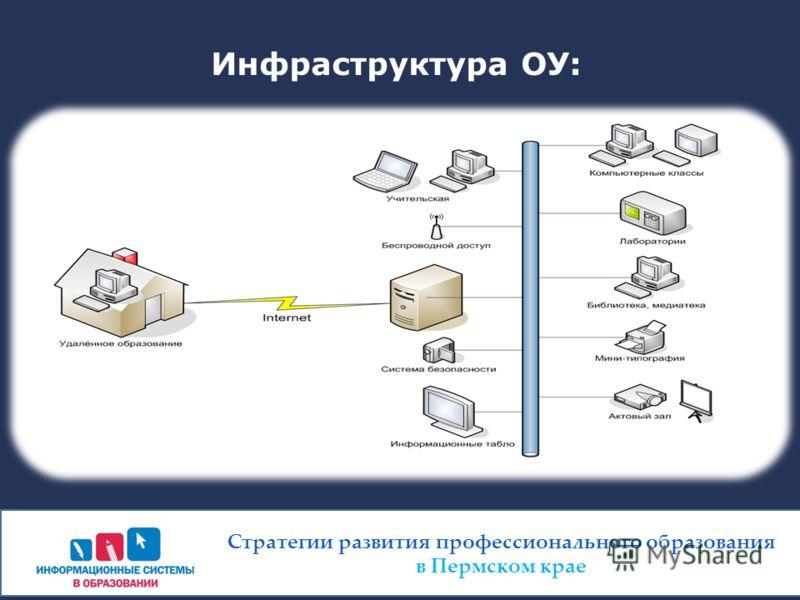 Инфраструктура ОУ: Стратегии развития профессионального образования в Пермском крае