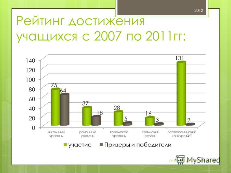 Рейтинг достижения учащихся с 2007 по 2011гг: 2012 учитель Т.Д.Овчинникова