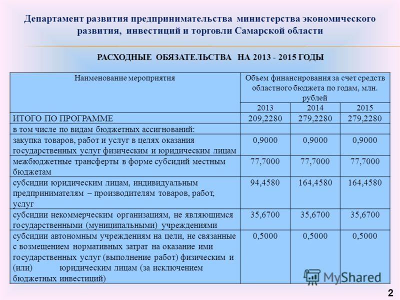 РАСХОДНЫЕ ОБЯЗАТЕЛЬСТВА НА 2013 - 2015 ГОДЫ 2 Наименование мероприятияОбъем финансирования за счет средств областного бюджета по годам, млн. рублей 201320142015 ИТОГО ПО ПРОГРАММЕ209,2280279,2280 в том числе по видам бюджетных ассигнований: закупка т