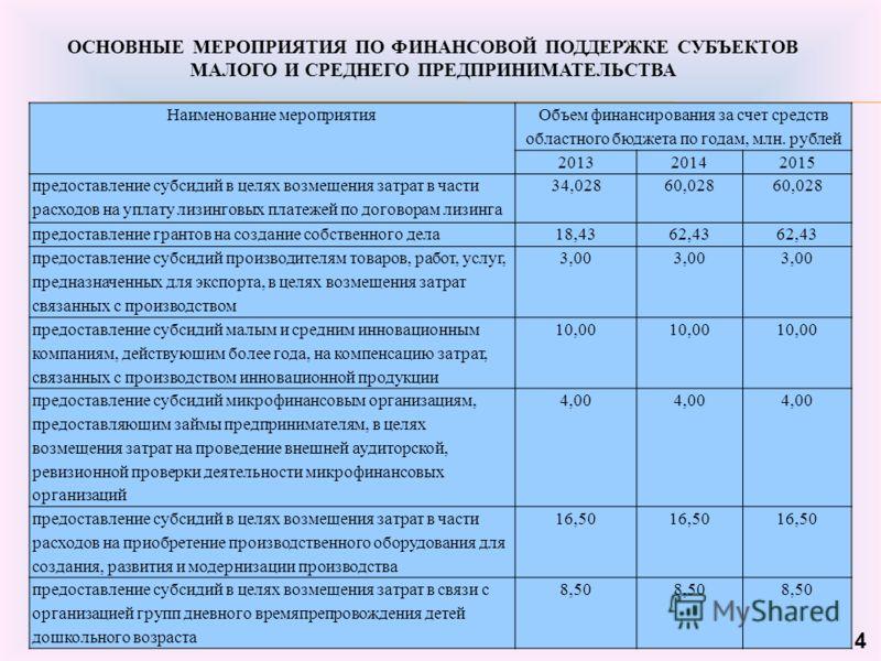 4 Наименование мероприятия Объем финансирования за счет средств областного бюджета по годам, млн. рублей 201320142015 предоставление субсидий в целях возмещения затрат в части расходов на уплату лизинговых платежей по договорам лизинга 34,02860,028 п