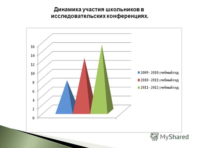 Динамика участия школьников в исследовательских конференциях.