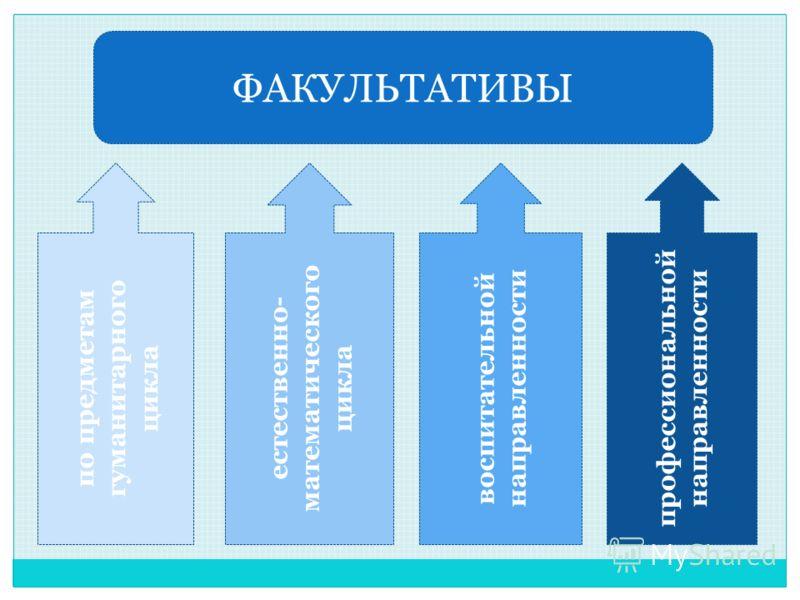 ФАКУЛЬТАТИВЫ воспитательной направленности естественно- математического цикла по предметам гуманитарного цикла профессиональной направленности