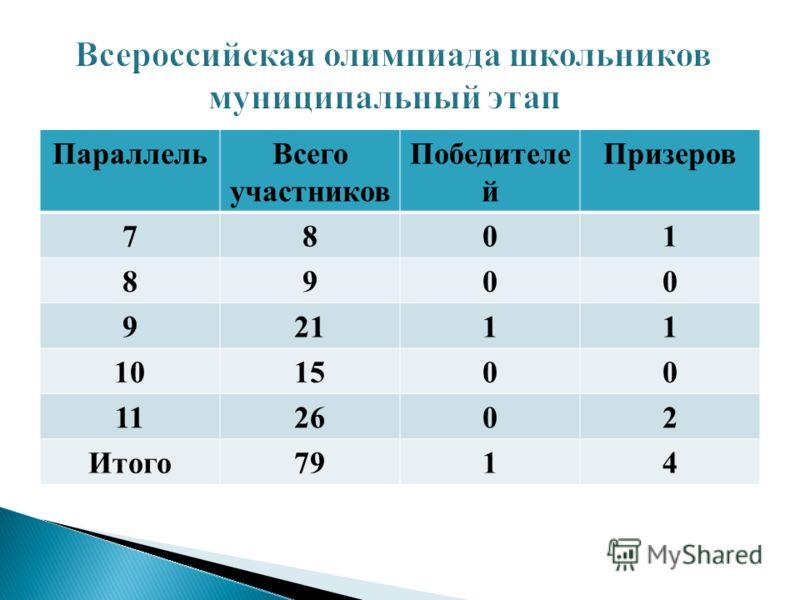 ПараллельВсего участников Победителе й Призеров 7801 8900 92111 101500 112602 Итого7914