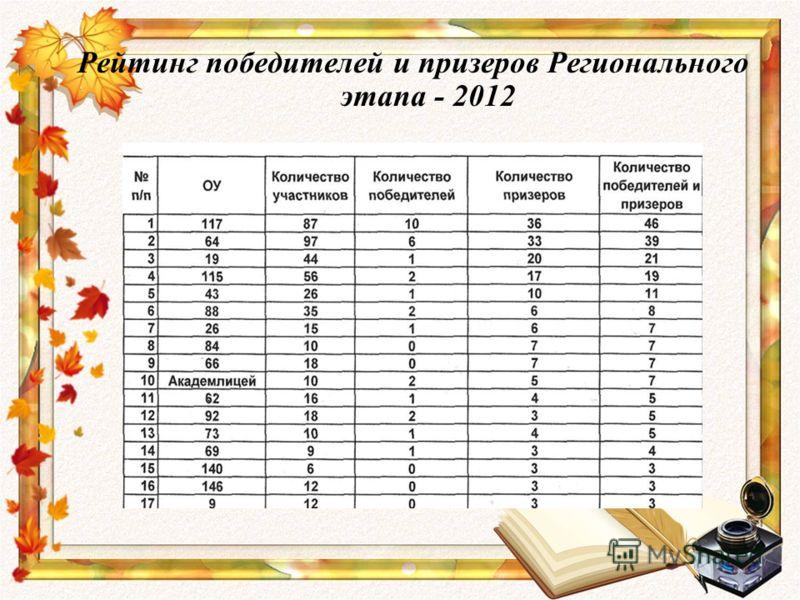 Рейтинг победителей и призеров Регионального этапа - 2012