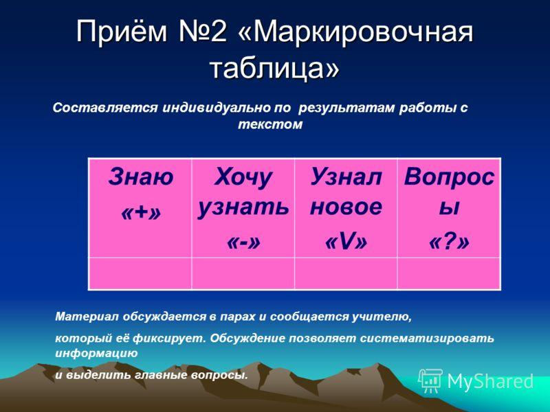 Приём 2 «Маркировочная таблица» Составляется индивидуально по результатам работы с текстом Знаю «+» Хочу узнать «-» Узнал новое «V» Вопрос ы «?» Материал обсуждается в парах и сообщается учителю, который её фиксирует. Обсуждение позволяет систематизи