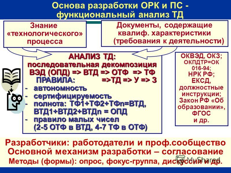 АНАЛИЗ ТД: последовательная декомпозиция ВЭД (ОПД) => ВТД => ОТФ => ТФ ПРАВИЛА: =>ТД => У => З -автономность -сертифицируемость -полнота: ТФ1+ТФ2+ТФn=ВТД, ВТД1+ВТД2+ВТДn = ОПД -правило малых чисел (2-5 ОТФ в ВТД, 4-7 ТФ в ОТФ) Знание «технологическог