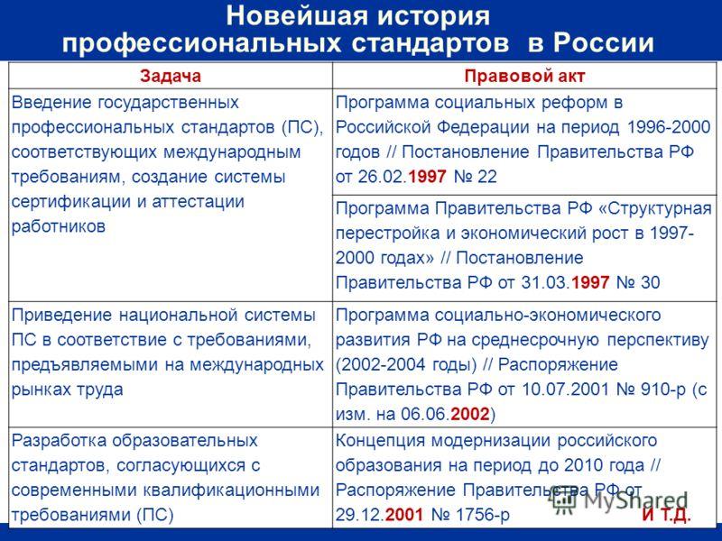 ЗадачаПравовой акт Введение государственных профессиональных стандартов (ПС), соответствующих международным требованиям, создание системы сертификации и аттестации работников Программа социальных реформ в Российской Федерации на период 1996-2000 годо