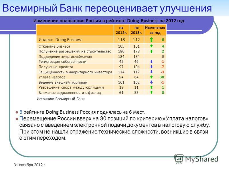 Всемирный Банк переоценивает улучшения В рейтинге Doing Business Россия поднялась на 6 мест. Перемещение России вверх на 30 позиций по критерию «Уплата налогов» связано с введением электронной подачи документов в налоговую службу. При этом не нашли о