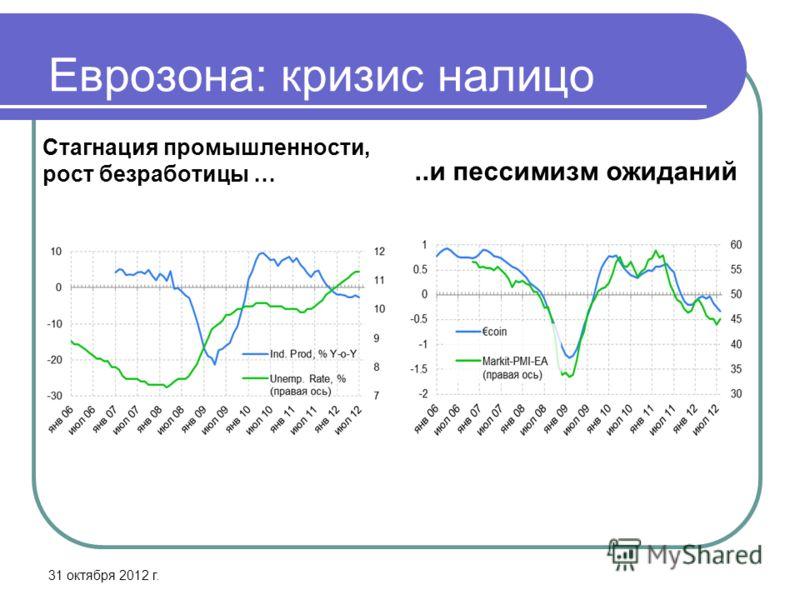 Еврозона: кризис налицо Стагнация промышленности, рост безработицы …..и пессимизм ожиданий 31 октября 2012 г.