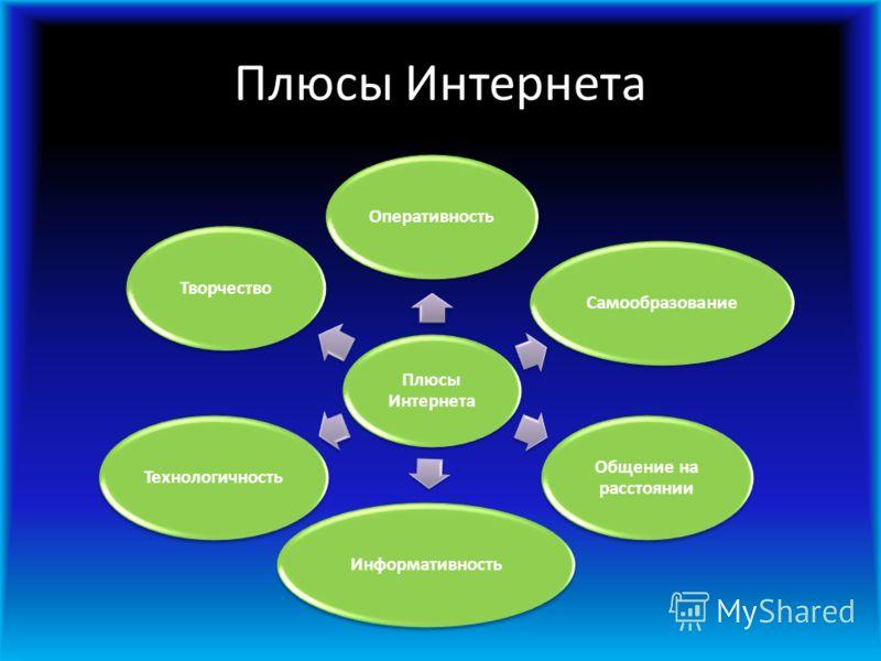 Плюсы Интернета ОперативностьСамообразование Общение на расстоянии ИнформативностьТехнологичностьТворчество
