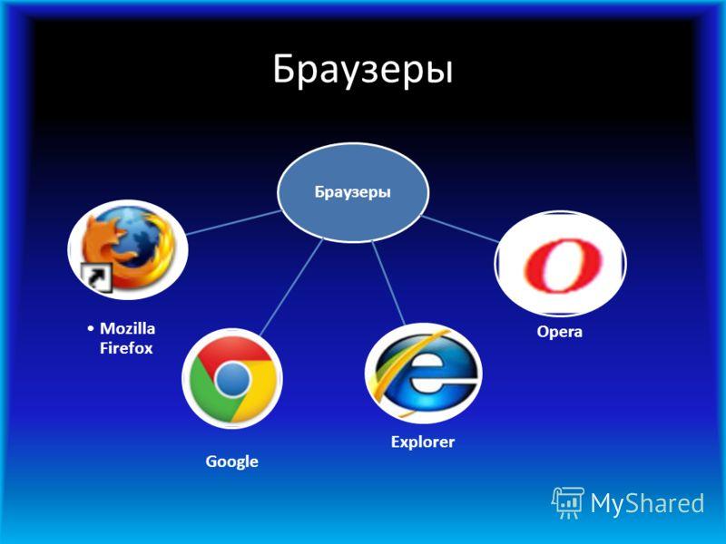 Браузеры Explorer Opera Google Mozilla Firefox