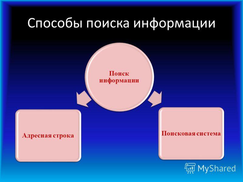 Способы поиска информации Поиск информации Адресная строкаПоисковая система