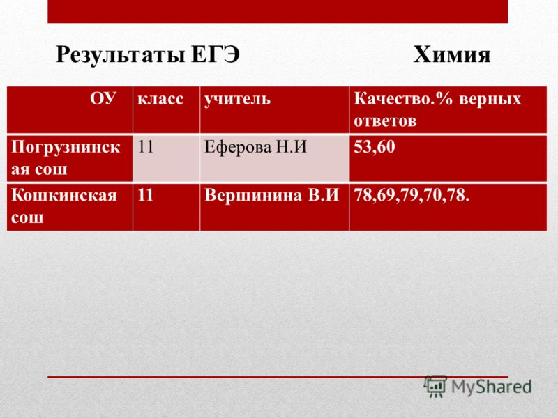 Результаты ЕГЭ Химия ОУклассучительКачество.% верных ответов Погрузнинск ая сош 11Еферова Н.И53,60 Кошкинская сош 11Вершинина В.И78,69,79,70,78.