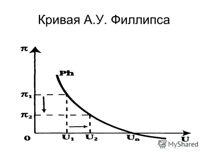 Кривая А.У. Филлипса