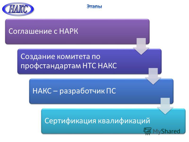 Соглашение с НАРК Создание комитета по профстандартам НТС НАКС НАКС – разработчик ПССертификация квалификаций