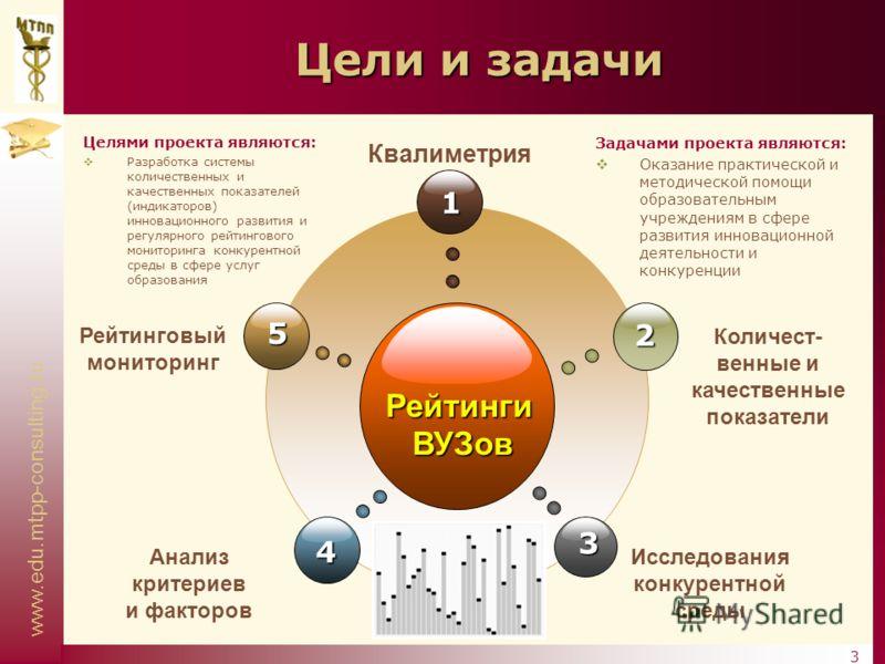 www.edu.mtpp-consulting.ru 3 Цели и задачи РейтингиВУЗов 1 4 2 3 5 Рейтинговый мониторинг Квалиметрия Количест- венные и качественные показатели Анализ критериев и факторов Исследования конкурентной среды Целями проекта являются: Разработка системы к