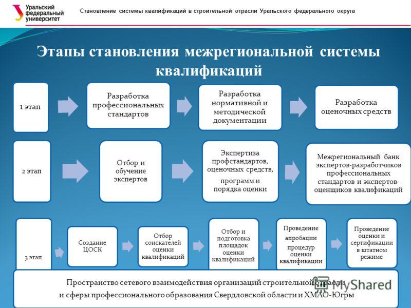 Становление системы квалификаций в строительной отрасли Уральского федерального округа Этапы становления межрегиональной системы квалификаций 1 этап Разработка профессиональных стандартов Разработка нормативной и методической документации Разработка