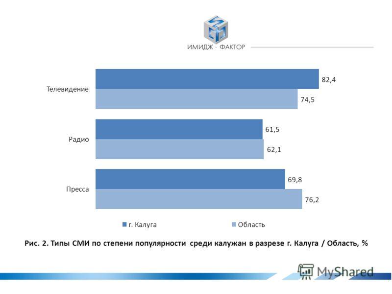 1. Рейтинги популярности типов СМИ Калужской области Рис. 1. Типы СМИ по степени популярности среди калужан, %