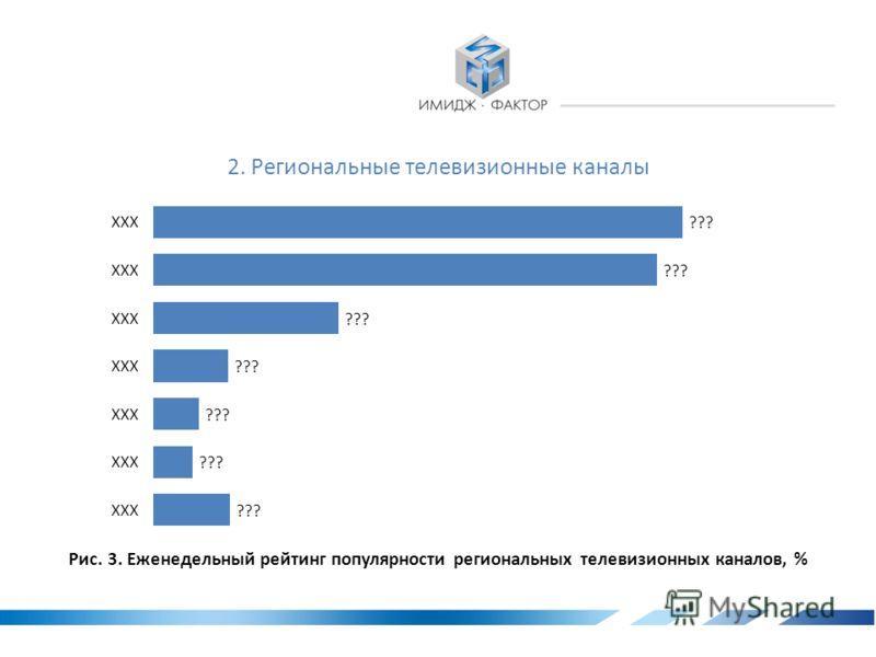 Рис. 2. Типы СМИ по степени популярности среди калужан в разрезе г. Калуга / Область, %