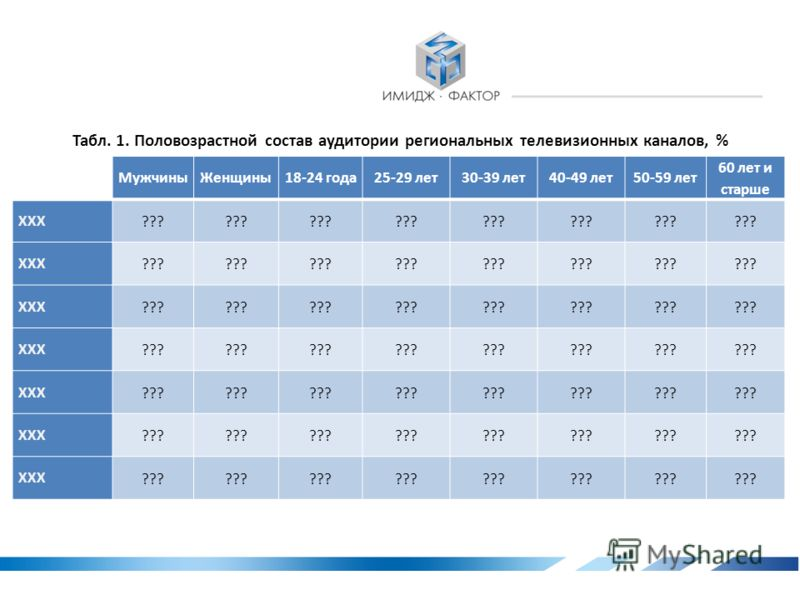 2. Региональные телевизионные каналы Рис. 3. Еженедельный рейтинг популярности региональных телевизионных каналов, %