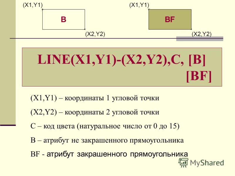 LINE(X1,Y1)-(X2,Y2),C, [B] [BF] (X1,Y1) – координаты 1 угловой точки (X2,Y2) – координаты 2 угловой точки С – код цвета (натуральное число от 0 до 15) B – атрибут не закрашенного прямоугольника BF - атрибут закрашенного прямоугольника (X1,Y1) (X2,Y2)