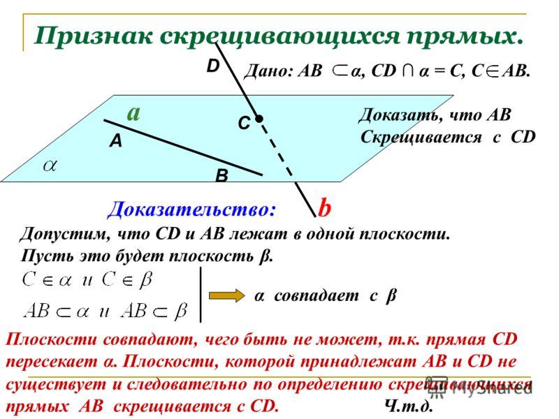 Признак скрещивающихся прямых. Дано: АВ α, СD α = С, С АВ. a b Доказательство: Допустим, что СD и АВ лежат в одной плоскости. Пусть это будет плоскость β. Доказать, что АВ Скрещивается с СD А В С D α совпадает с β Плоскости совпадают, чего быть не мо