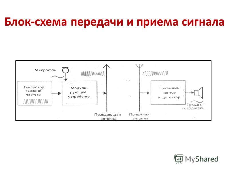 Блок-схема передачи и приема сигнала