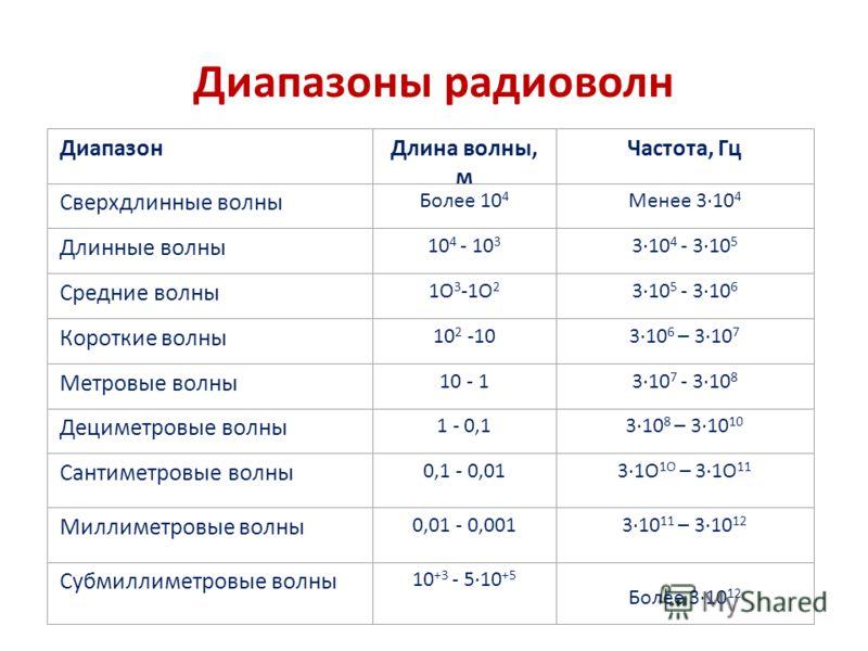 Диапазоны радиоволн ДиапазонДлина волны, м Частота, Гц Сверхдлинные волны Более 10 4 Менее 3·10 4 Длинные волны 10 4 - 10 3 3·10 4 - 3·10 5 Средние волны 1О 3 -1О 2 3·10 5 - 3·10 6 Короткие волны 10 2 -103·10 6 – 3·10 7 Метровые волны 10 - 13·10 7 -