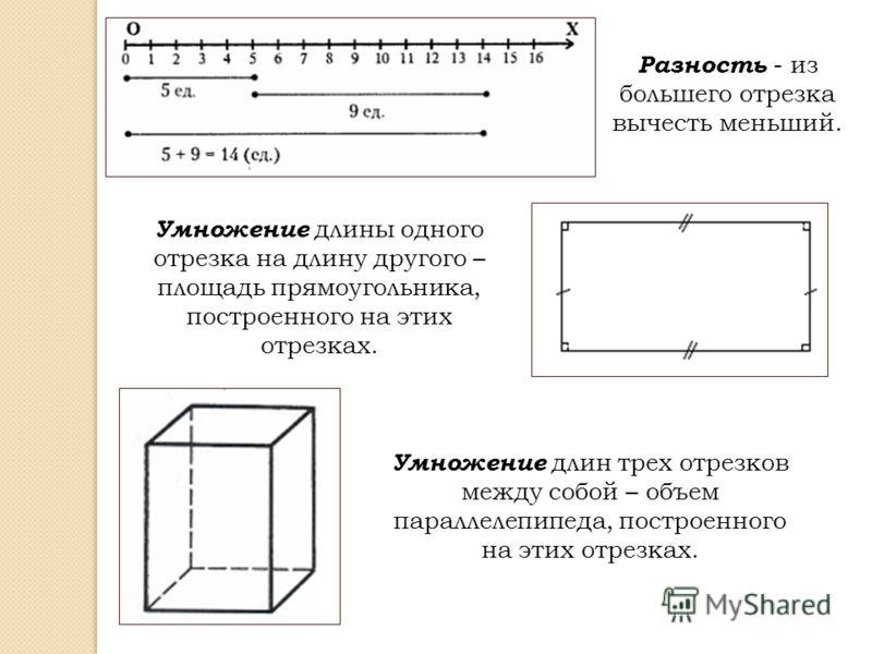 Разность - из большего отрезка вычесть меньший. Умножение длины одного отрезка на длину другого – площадь прямоугольника, построенного на этих отрезках. Умножение длин трех отрезков между собой – объем параллелепипеда, построенного на этих отрезках.