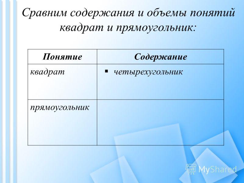Сравним содержания и объемы понятий квадрат и прямоугольник: ПонятиеСодержание квадрат четырехугольник прямоугольник