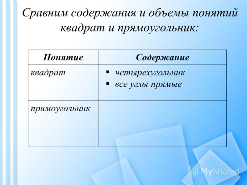 Сравним содержания и объемы понятий квадрат и прямоугольник: ПонятиеСодержание квадрат четырехугольник все углы прямые прямоугольник