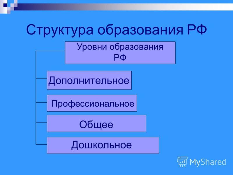 Структура образования РФ Уровни образования РФ Дополнительное Профессиональное Общее Дошкольное