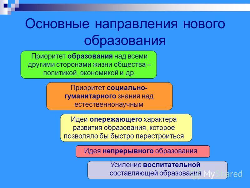 Основные направления нового образования Приоритет образования над всеми другими сторонами жизни общества – политикой, экономикой и др. Приоритет социально- гуманитарного знания над естественнонаучным Идеи опережающего характера развития образования,