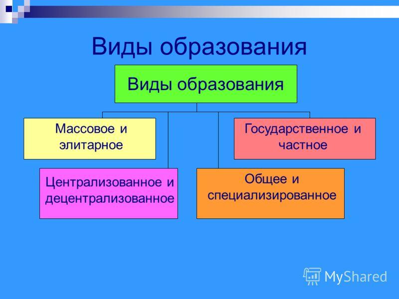 Виды образования Массовое и элитарное Государственное и частное Централизованное и децентрализованное Общее и специализированное