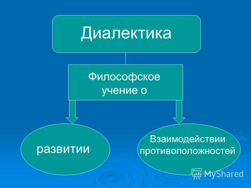 Диалектика Философское учение о развитии Взаимодействии противоположностей