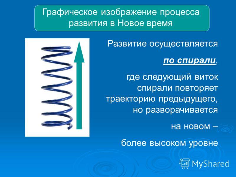 Развитие осуществляется по спирали, где следующий виток спирали повторяет траекторию предыдущего, но разворачивается на новом – более высоком уровне Графическое изображение процесса развития в Новое время