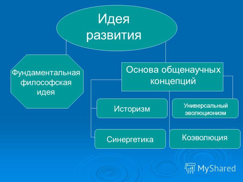 Идея развития Фундаментальная философская идея Основа общенаучных концепций Историзм Универсальный эволюционизм Синергетика Коэволюция