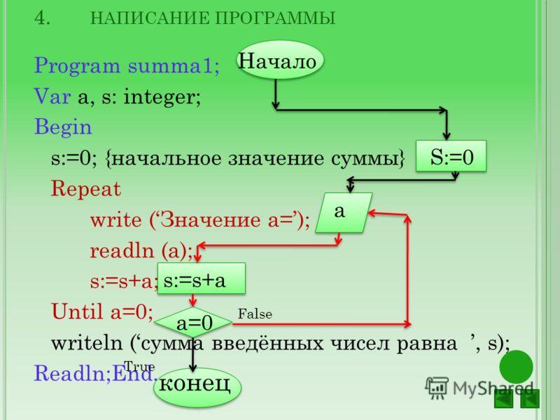 4. НАПИСАНИЕ ПРОГРАММЫ Program summa1; Var a, s: integer; Begin s:=0; {начальное значение суммы} Repeat write (Значение a=); readln (a); s:=s+a; Until a=0; writeln (сумма введённых чисел равна, s); Readln;End. Начало S:=0 a s:=s+a а=0 конец False Tru