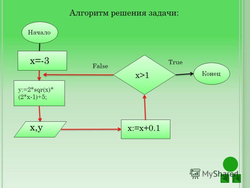 Алгоритм решения задачи: Начало y:=2*sqr(x)* (2*x-1)+5; х,у x>1 x:=x+0.1 Конец False True х=-3