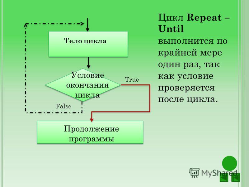Условие окончания цикла Тело цикла Продолжение программы False True Цикл Repeat – Until выполнится по крайней мере один раз, так как условие проверяется после цикла.