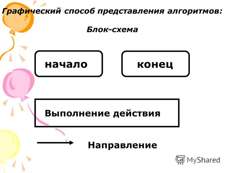 Графический способ представления алгоритмов: Блок-схема начало конец Выполнение действия Направление