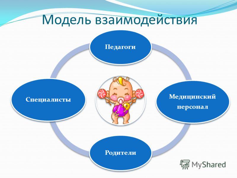 Модель взаимодействия Педагоги Медицинский персонал Родители Специалисты