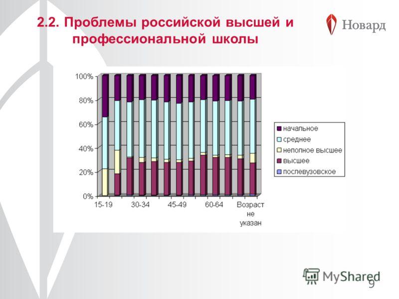 2.2. Проблемы российской высшей и профессиональной школы 9