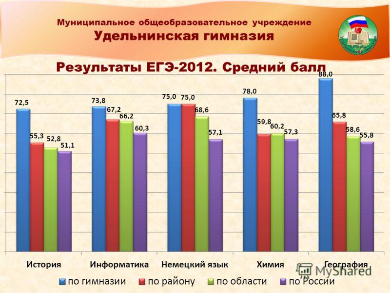 Муниципальное общеобразовательное учреждение Удельнинская гимназия Результаты ЕГЭ-2012. Средний балл