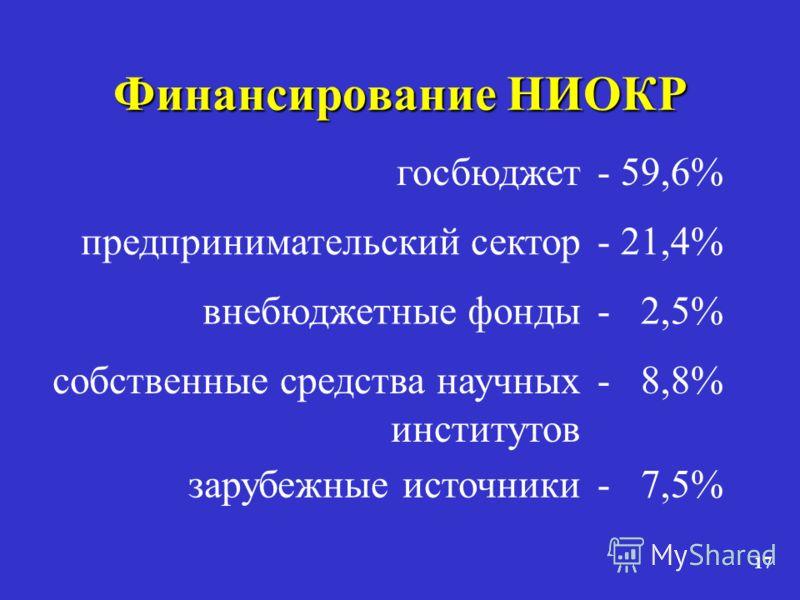 17 Финансирование НИОКР госбюджет- 59,6% предпринимательский сектор- 21,4% внебюджетные фонды- 2,5% собственные средства научных институтов - 8,8% зарубежные источники- 7,5%