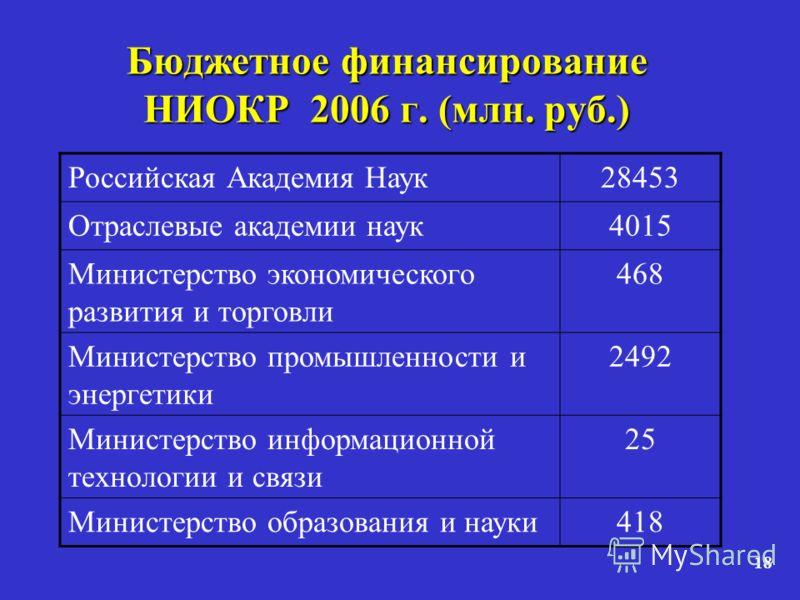 18 Бюджетное финансирование НИОКР 2006 г. (млн. руб.) Российская Академия Наук28453 Отраслевые академии наук4015 Министерство экономического развития и торговли 468 Министерство промышленности и энергетики 2492 Министерство информационной технологии