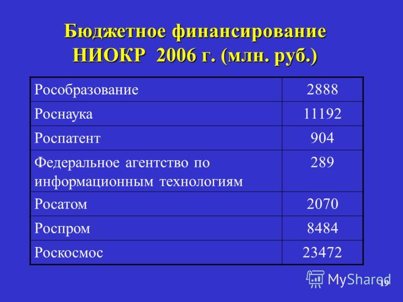 19 Бюджетное финансирование НИОКР 2006 г. (млн. руб.) Рособразование2888 Роснаука11192 Роспатент904 Федеральное агентство по информационным технологиям 289 Росатом2070 Роспром8484 Роскосмос23472